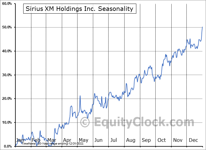 Sirius XM Holdings Inc. Seasonal Chart