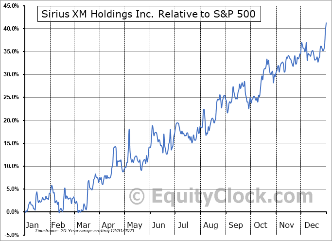 SIRI Relative to the S&P 500