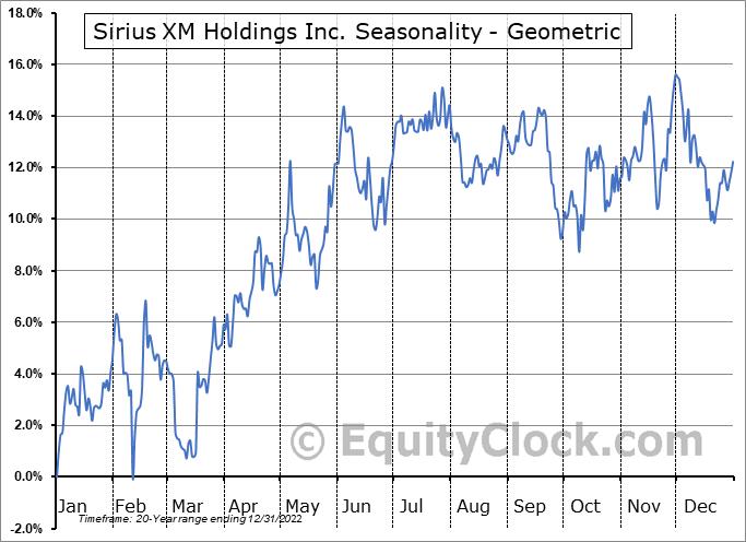 Sirius XM Holdings Inc. (NASD:SIRI) Seasonality