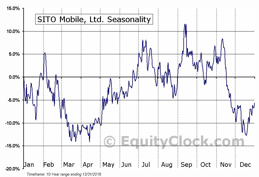 SITO Mobile, Ltd. (SITO) Seasonal Chart
