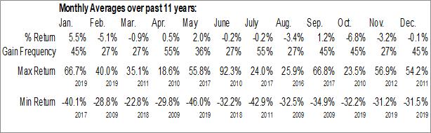 Monthly Seasonal SITO Mobile, Ltd. (NASD:SITO)