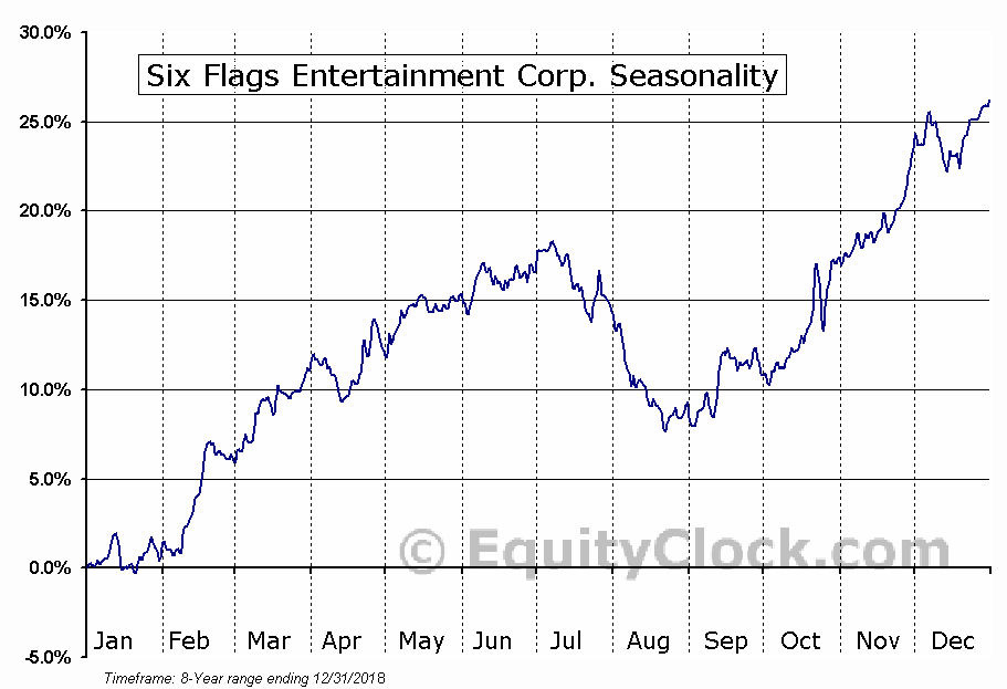 Six Flags Entertainment Corporation New (SIX) Seasonal Chart