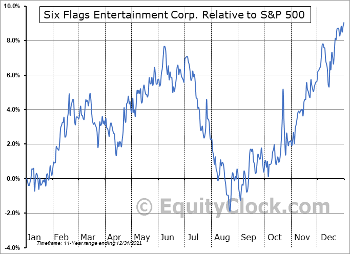 SIX Relative to the S&P 500