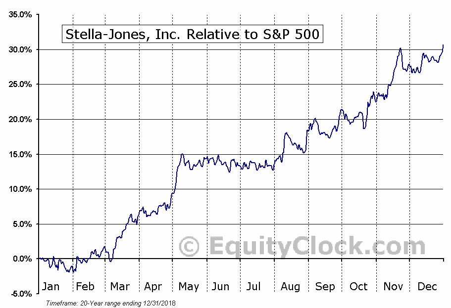 SJ.TO Relative to the S&P 500