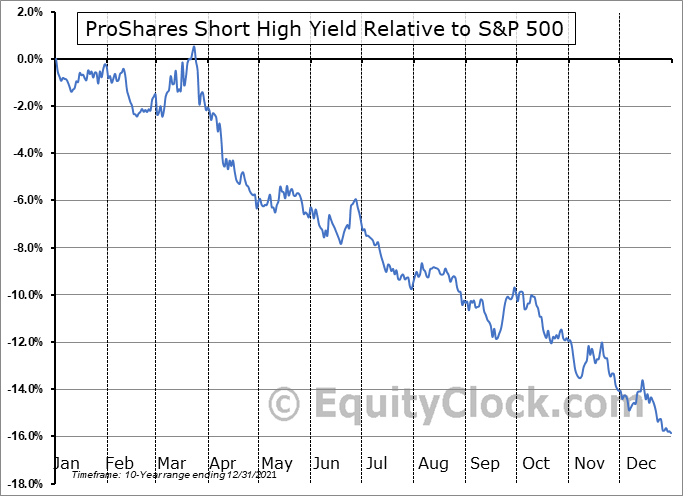 SJB Relative to the S&P 500