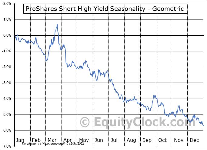 ProShares Short High Yield (NYSE:SJB) Seasonality
