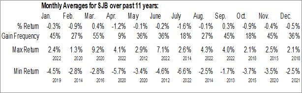 Monthly Seasonal ProShares Short High Yield (NYSE:SJB)