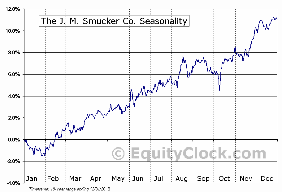 J.M. Smucker Company (The) (SJM) Seasonal Chart