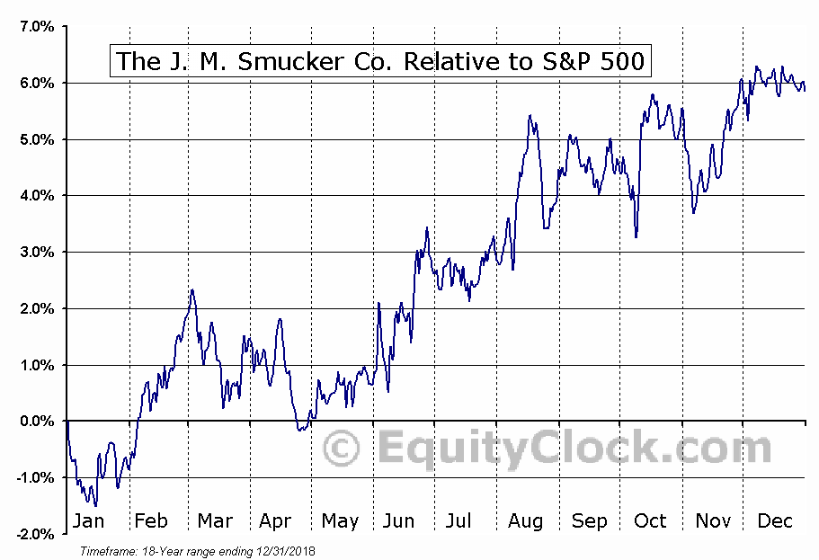 SJM Relative to the S&P 500
