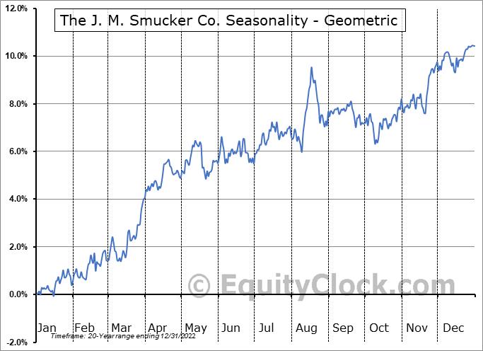 The J. M. Smucker Co. (NYSE:SJM) Seasonality