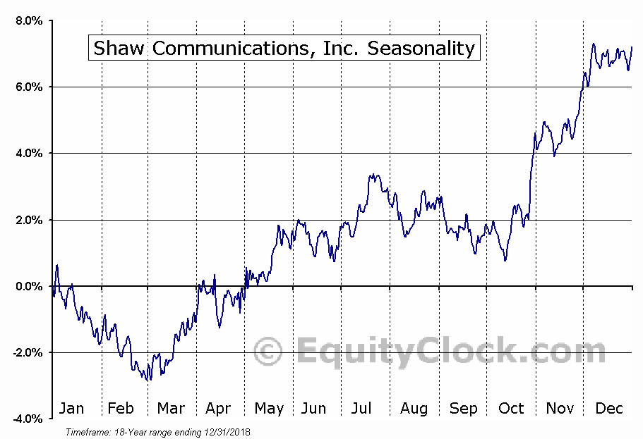 Shaw Communications (TSE:SJR-B) Seasonal Chart