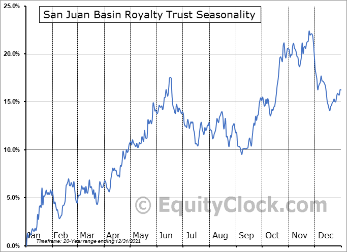 San Juan Basin Royalty Trust (NYSE:SJT) Seasonality