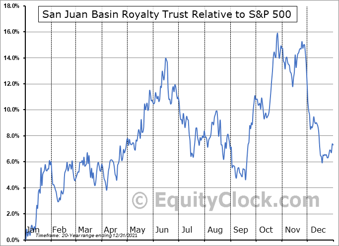 SJT Relative to the S&P 500