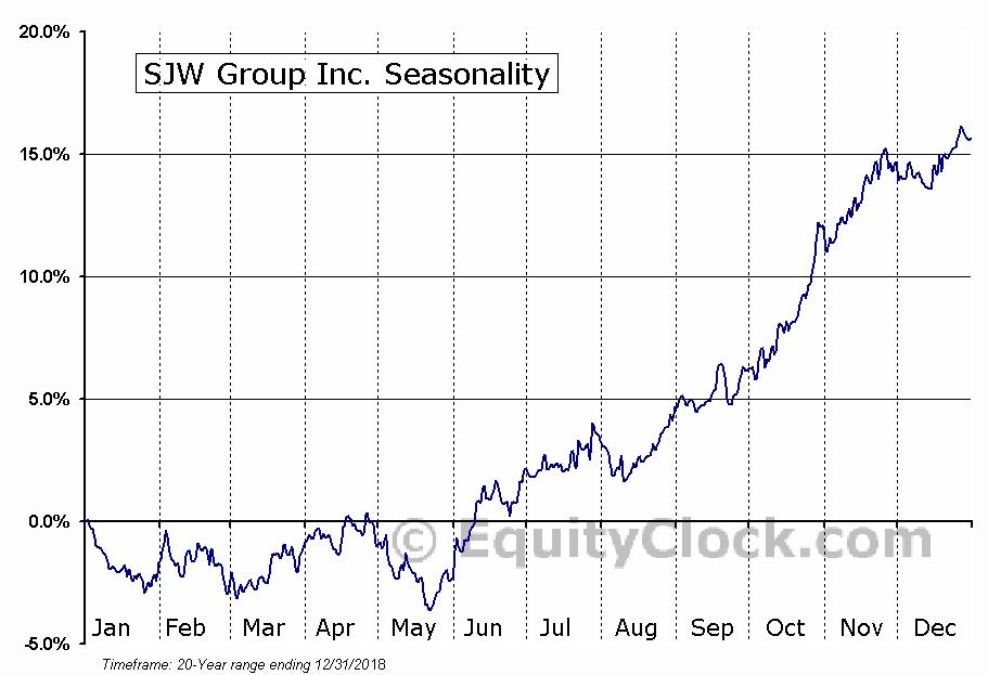 SJW Group Inc. (NYSE:SJW) Seasonality