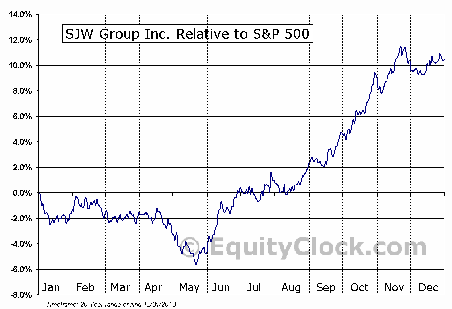 SJW Relative to the S&P 500
