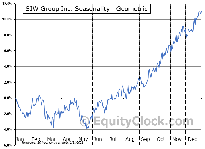SJW Group Inc. (NYSE:SJW) Seasonality