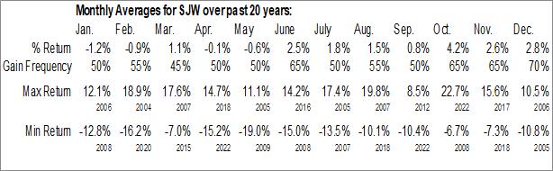 Monthly Seasonal SJW Group Inc. (NYSE:SJW)