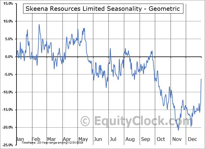 Skeena Resources Limited (TSXV:SKE.V) Seasonality