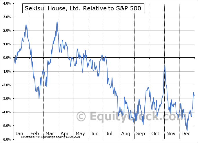 SKHSY Relative to the S&P 500