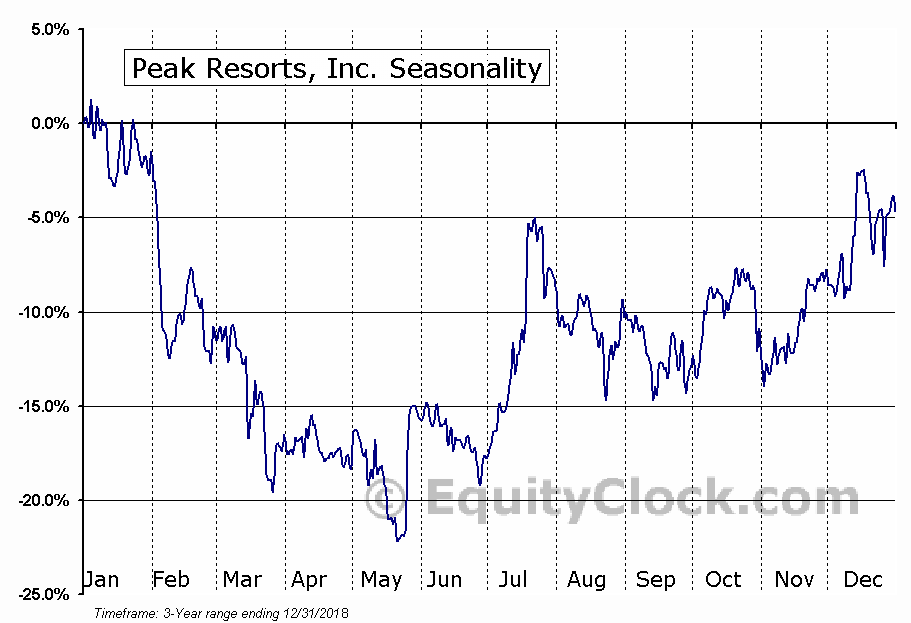 Peak Resorts, Inc. (SKIS) Seasonal Chart