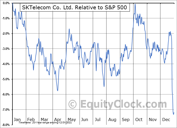 SKM Relative to the S&P 500