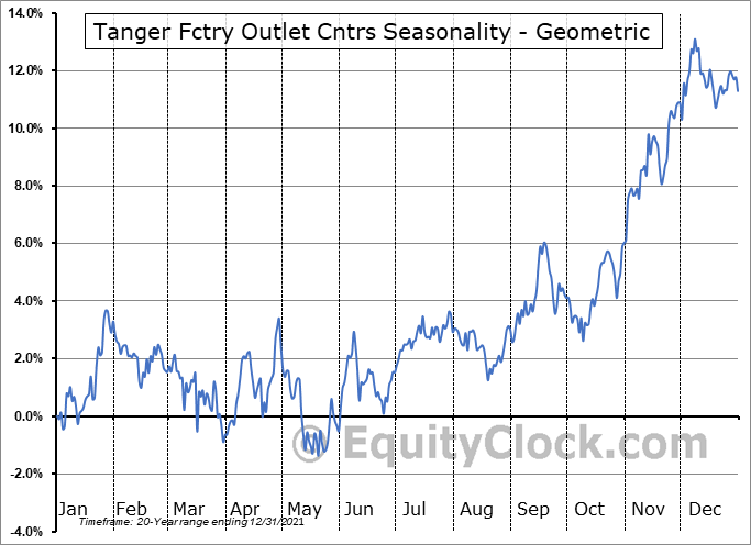 Tanger Fctry Outlet Cntrs (NYSE:SKT) Seasonality
