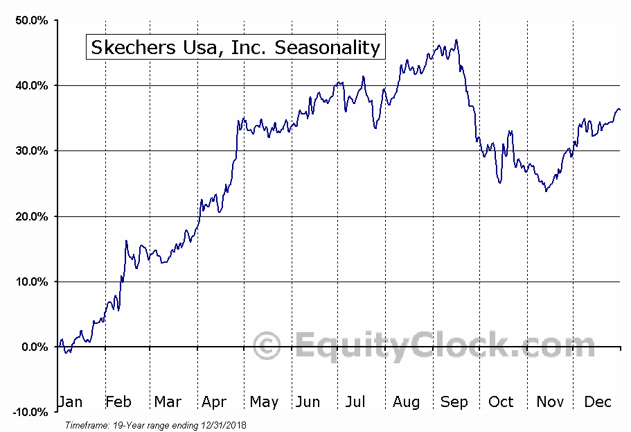 Skechers U.S.A., Inc. (SKX) Seasonal Chart