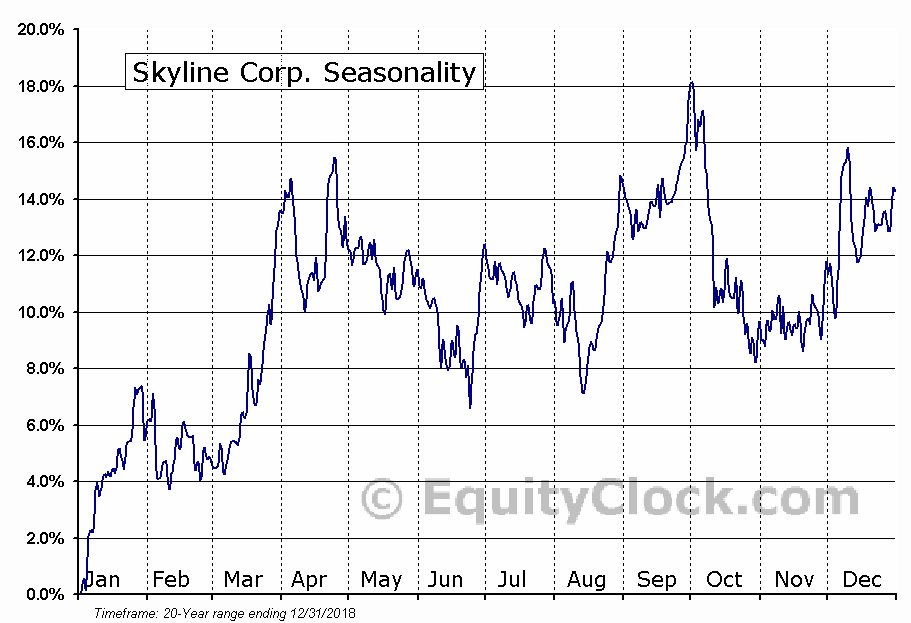 Skyline Corp. (AMEX:SKY) Seasonality