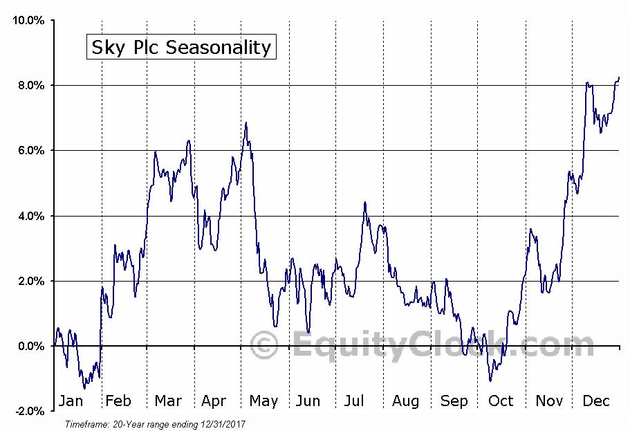 Sky Plc (OTCMKT:SKYAY) Seasonality