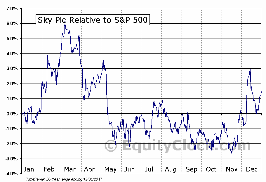 SKYAY Relative to the S&P 500