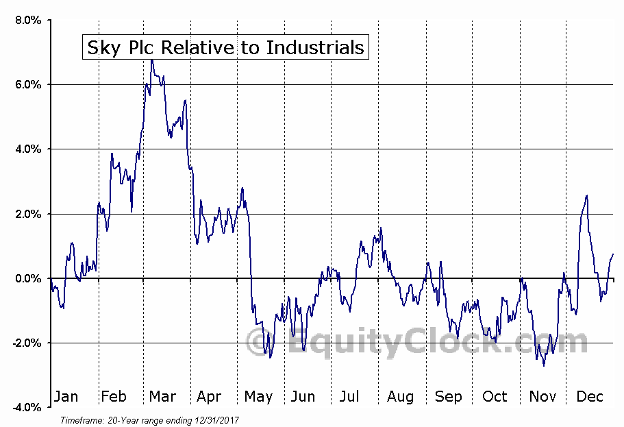SKYAY Relative to the Sector