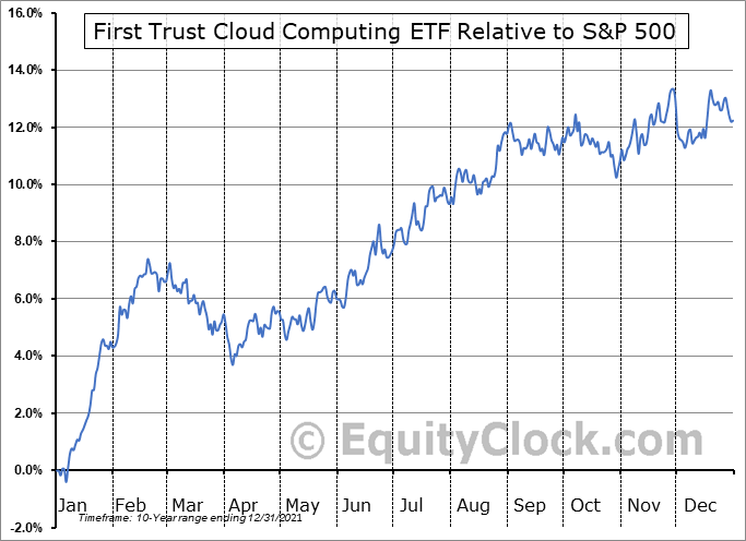 SKYY Relative to the S&P 500