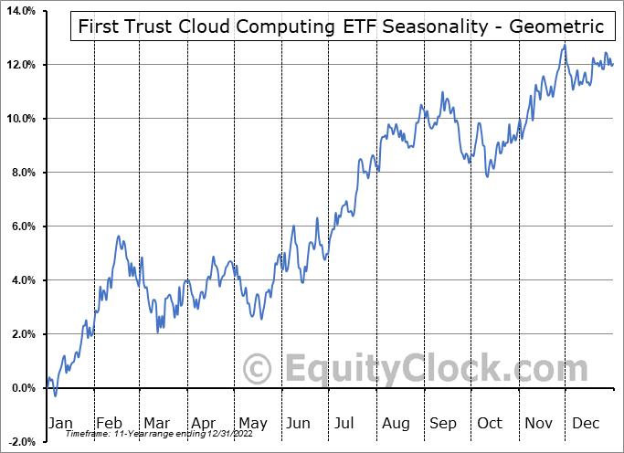 First Trust Cloud Computing ETF (NASD:SKYY) Seasonality