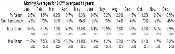 Monthly Seasonal First Trust Cloud Computing ETF (NASD:SKYY)