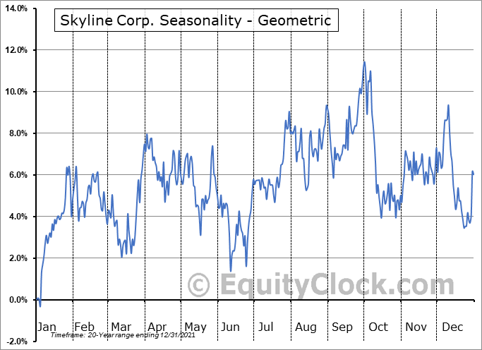 Skyline Corp. (NYSE:SKY) Seasonality