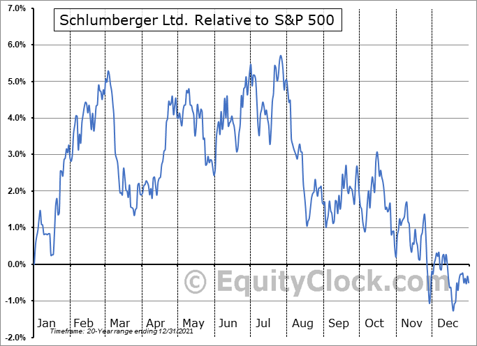 SLB Relative to the S&P 500