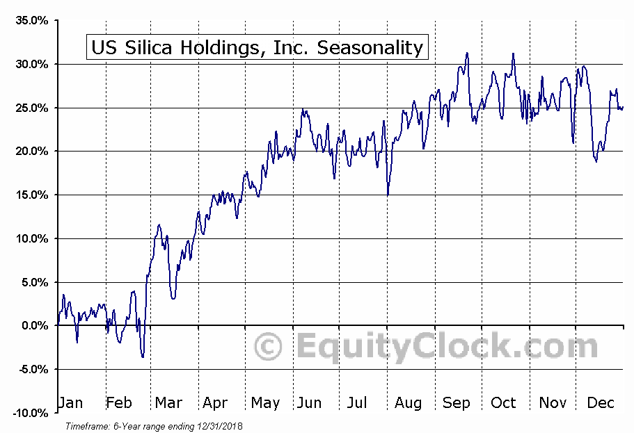 U.S. Silica Holdings, Inc. (SLCA) Seasonal Chart