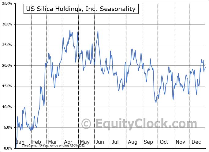 US Silica Holdings, Inc. (NYSE:SLCA) Seasonality