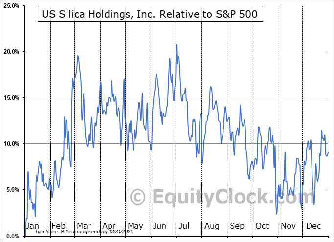 SLCA Relative to the S&P 500