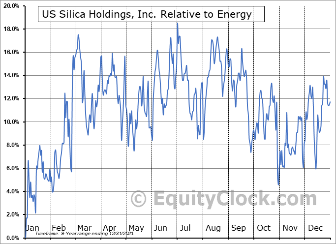 SLCA Relative to the Sector
