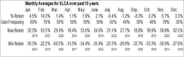 Monthly Seasonal US Silica Holdings, Inc. (NYSE:SLCA)