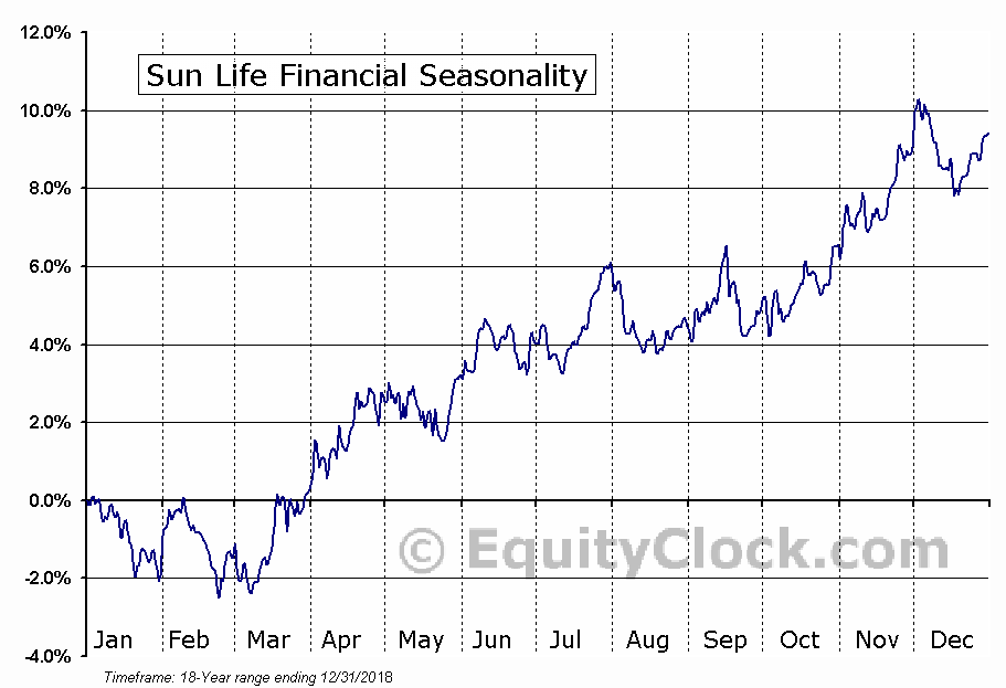 Sun Life Financial Inc. (NYSE:SLF, TSE:SLF) Seasonal Chart