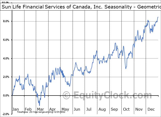 Sun Life Financial Services of Canada, Inc. (TSE:SLF.TO) Seasonality