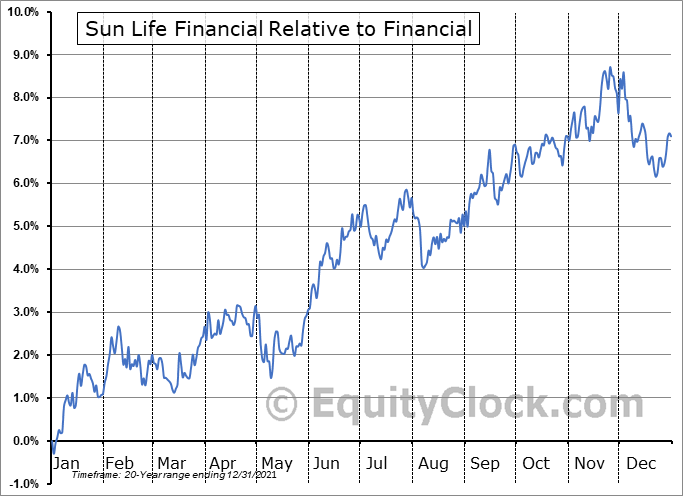 SLF Relative to the Sector
