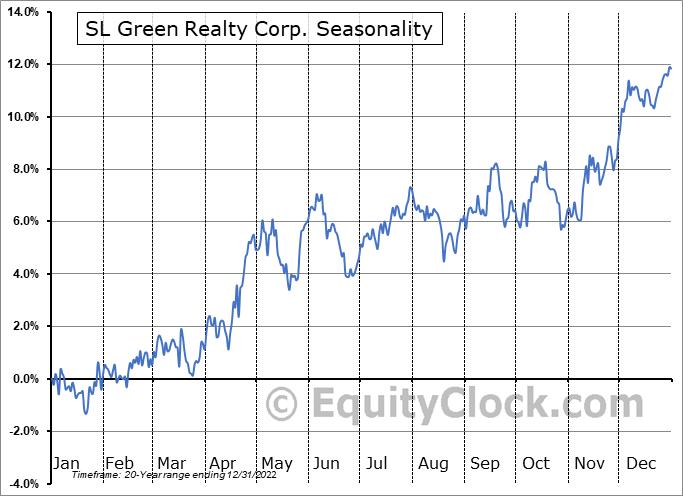 SL Green Realty Corp Seasonal Chart
