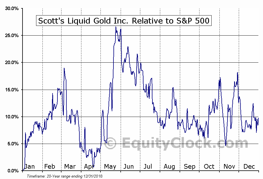SLGD Relative to the S&P 500
