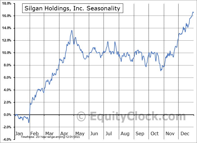 Silgan Holdings Inc. Seasonal Chart