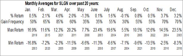 Monthly Seasonal Silgan Holdings, Inc. (NASD:SLGN)