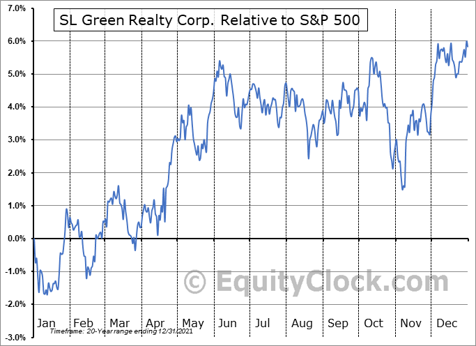 SLG Relative to the S&P 500