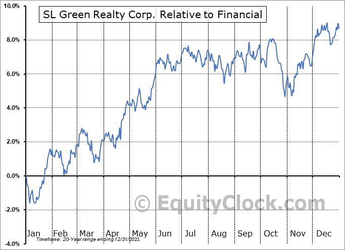 SLG Relative to the Sector